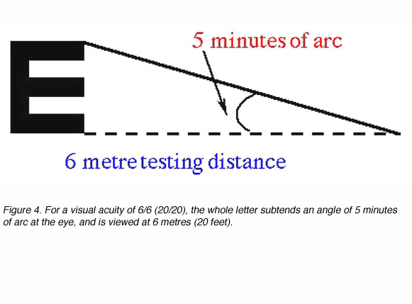 Minute of arc #