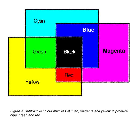 Subtractive Colour Mixtures Of Cyan Magenta And Yellow To Produce Blue Green Red